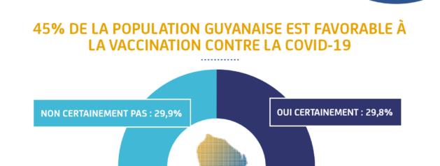 Principaux résultats de la première vague d'enquête CAP-COVID-Guyane réalisée du 8 au 21 mars 2021